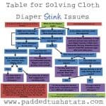 Help My Cloth Diapers Stink! Tips Resolving Whiffing Woes