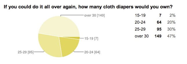 What Should Be In A Beginner's Cloth Diaper Stash? (Survey ...